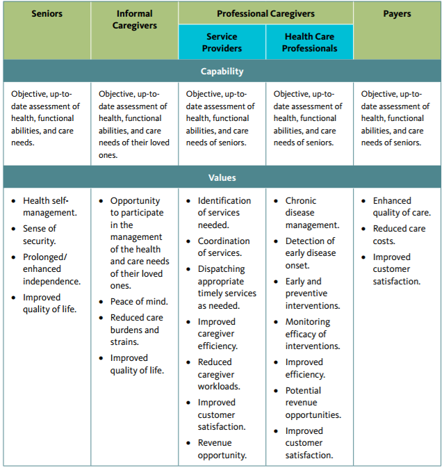 table 1 summarizes the technical capabilities of the technology and the resulting value utility of this paradigm for seniors caregivers in their network