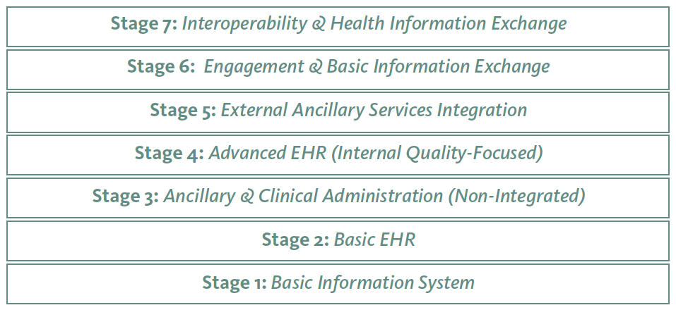 Electronic Health Records Ehrs For Long Term And Post