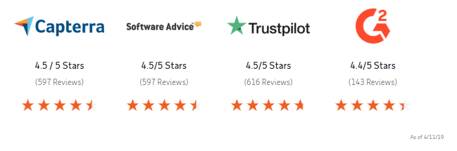 Reviews on ADP