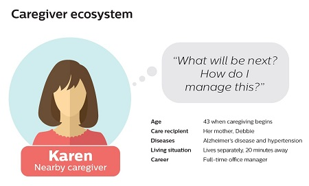 Excerpt from Caregiver Journey Map